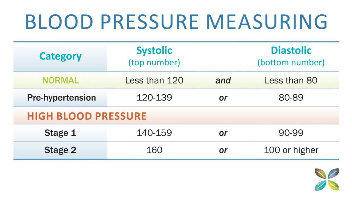 Reduce High Blood Pressure Naturally   Brett Elliott