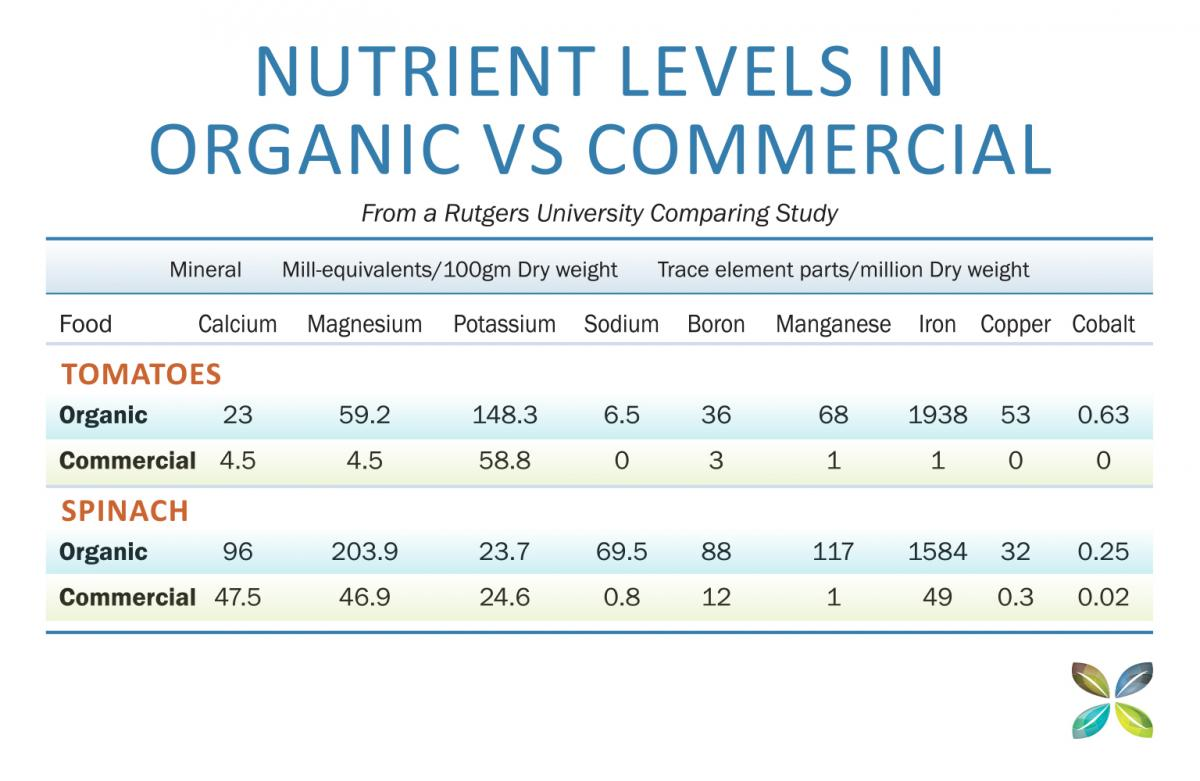 Nutrient Levels In Organic VS Commercial