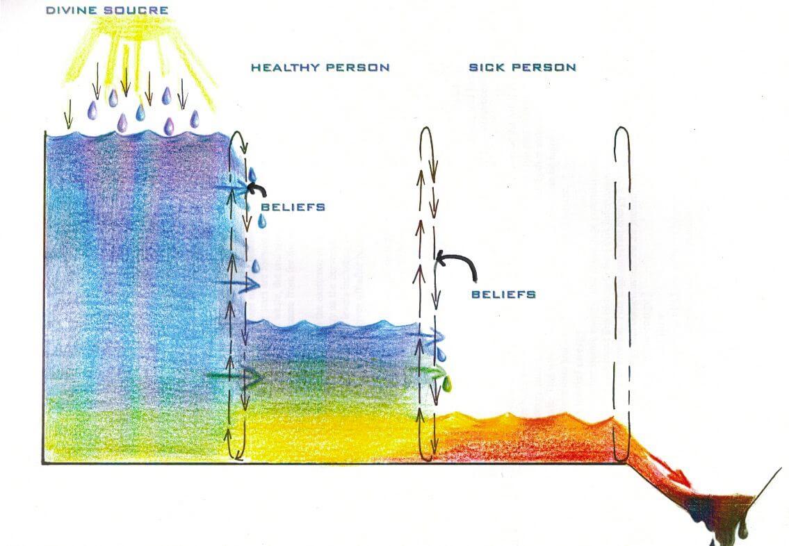 Divine Energy Flow