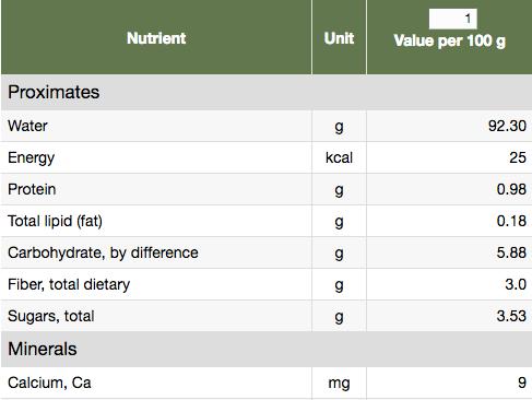 Eggplant Nutritional content