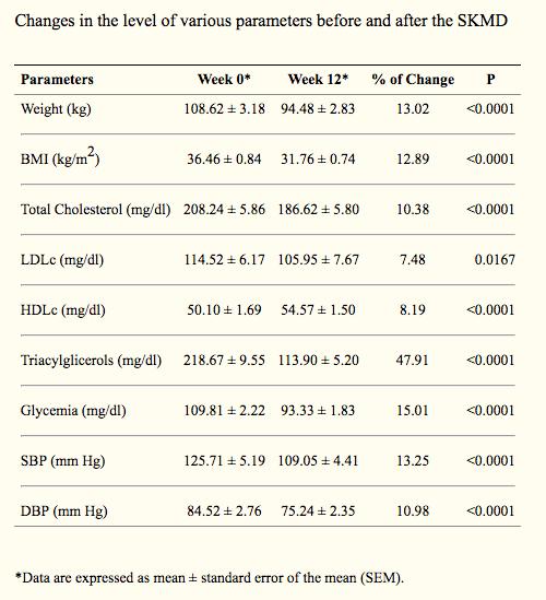 Spanish Keto-Med Diet Study results