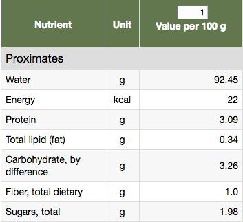 Mushroom Nutritional content
